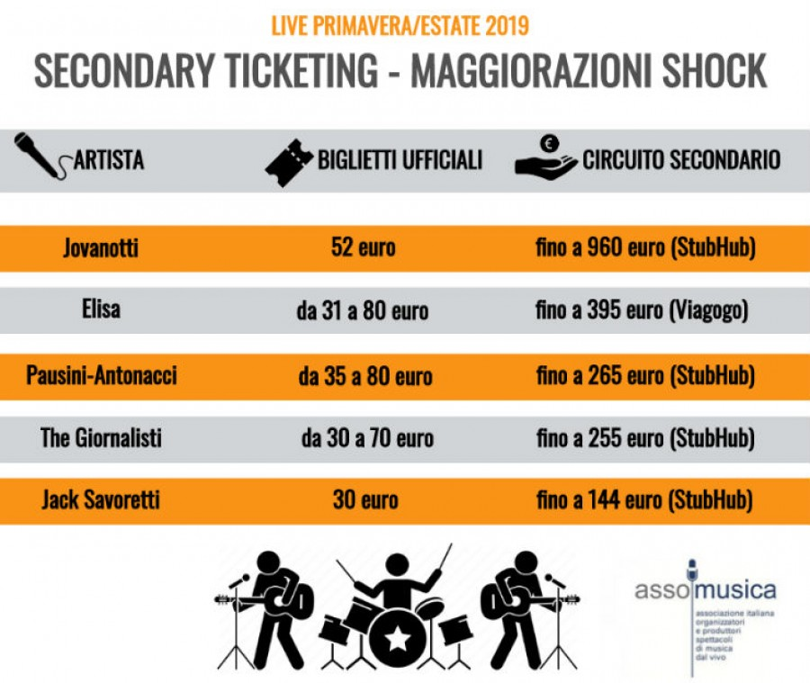 "ESPOSTO ASSOMUSICA AD AGCOM: ""PUNITE I SITI DI SECONDARY TICKETING"""